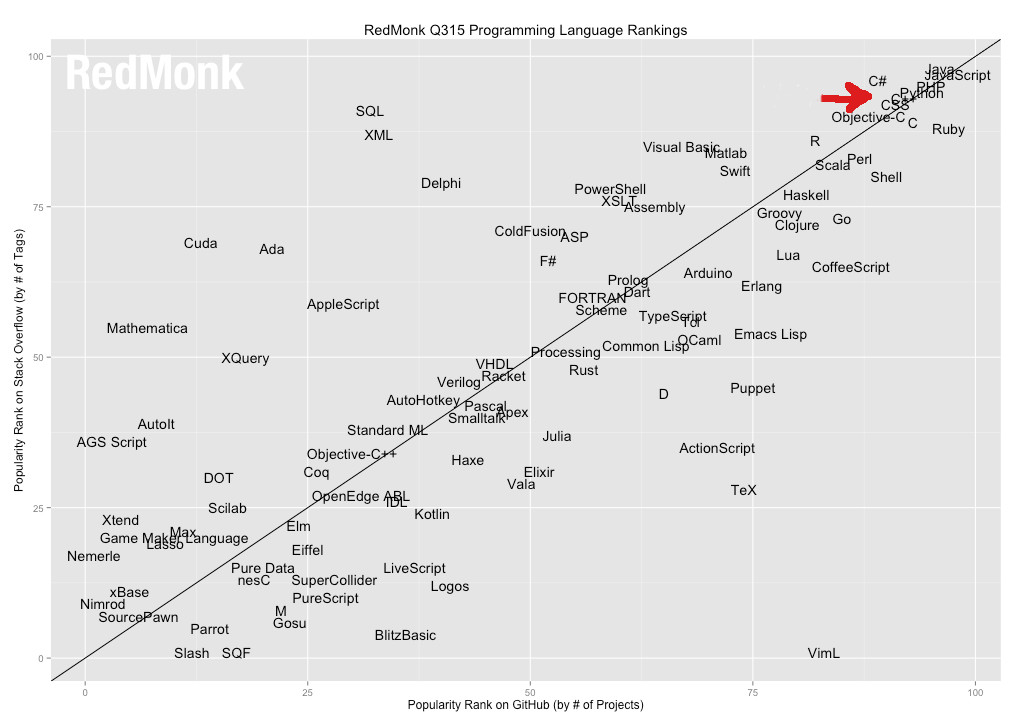 Best_programming_language_2015(Redmonk)