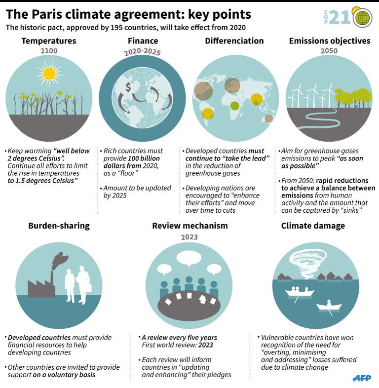 COP21_resultaten