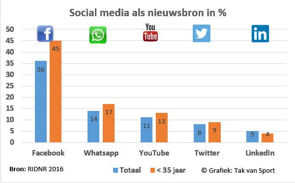 Social media als nieuwsbron NL