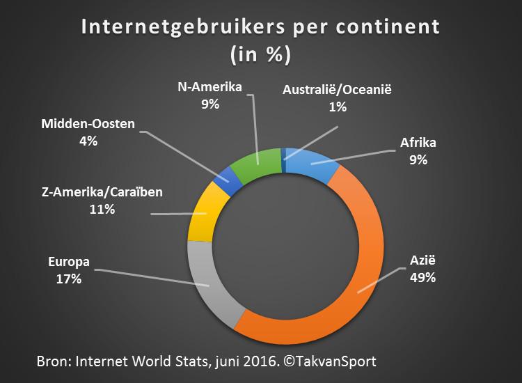 internetgebruikers-per-continent