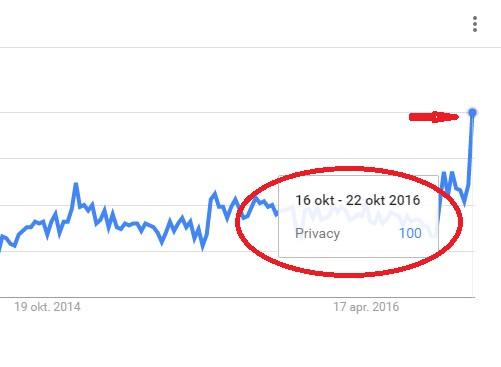 privacy_google_trends_wk42