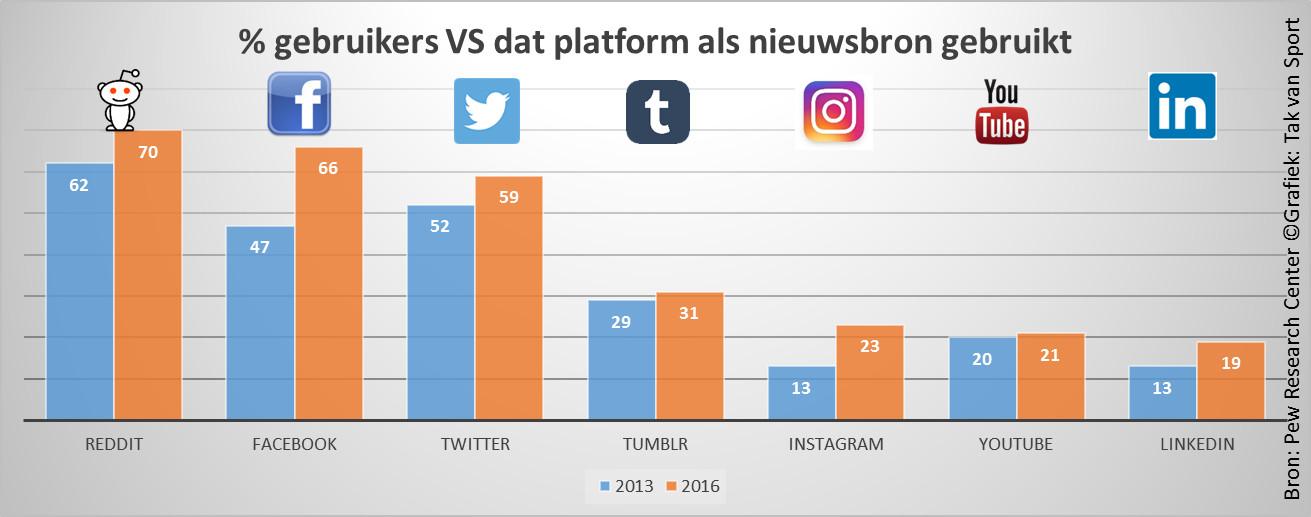 social-media-gebruikers-nieuwsbron