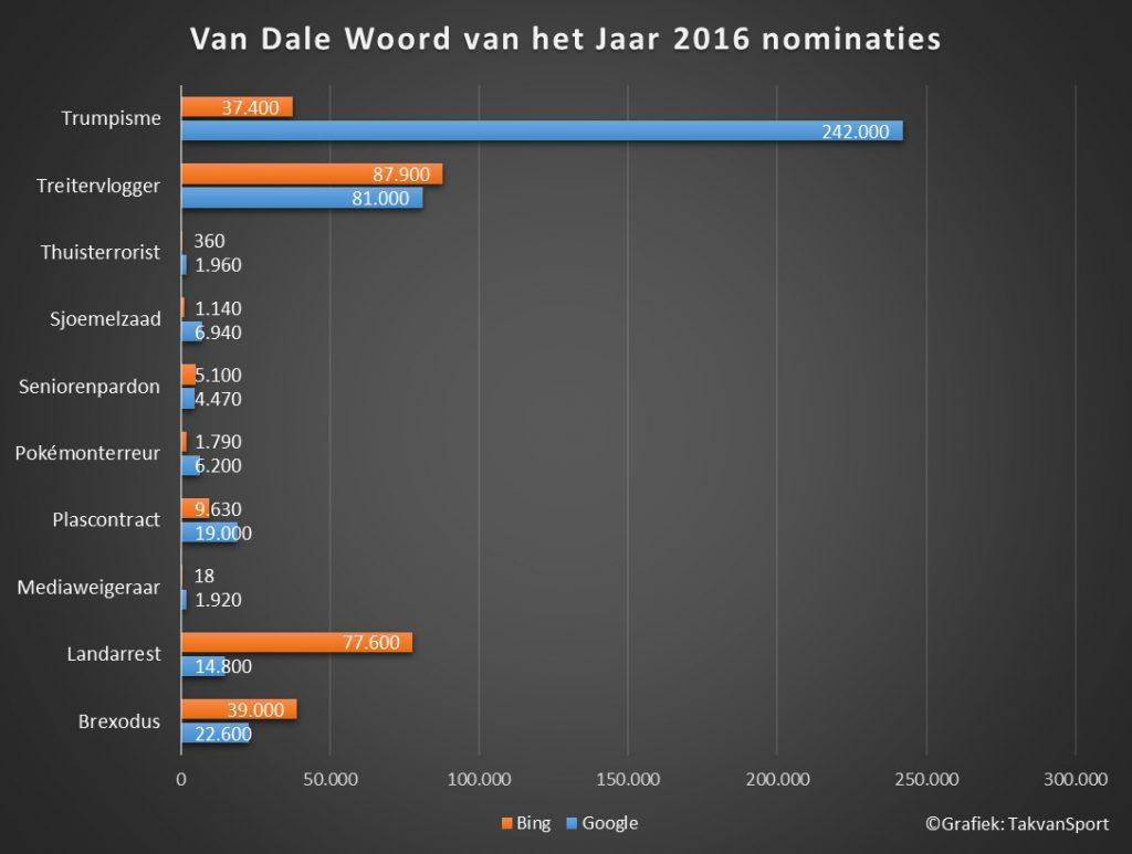 van-dale-woord-vh-jaar-2016-nomnaties